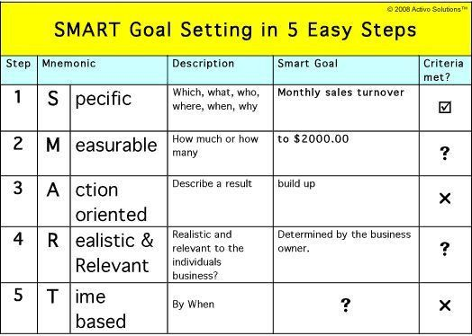 Best 10+ Goal setting template ideas on Pinterest | Goal setting ...