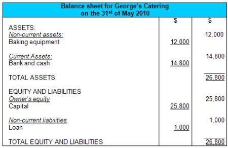 Balance Sheet Example and Format
