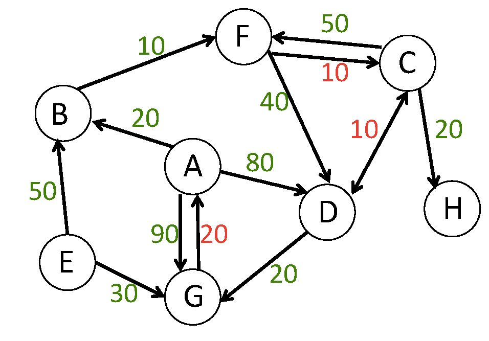 Shortest Paths Algorithms