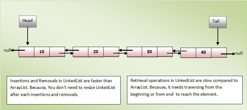 Java Collection Framework - The LinkedList Class