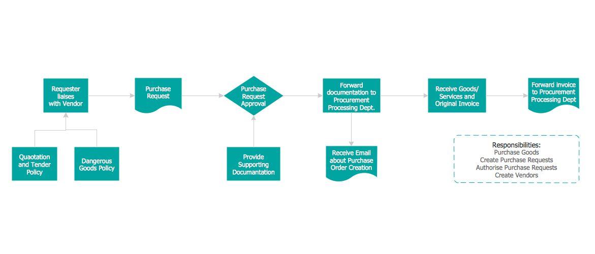 Simple Flow Chart | Flowchart Symbols | Process Flow Diagram
