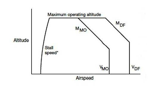 Example of civil aircraft aerodynamic operational flight envelope
