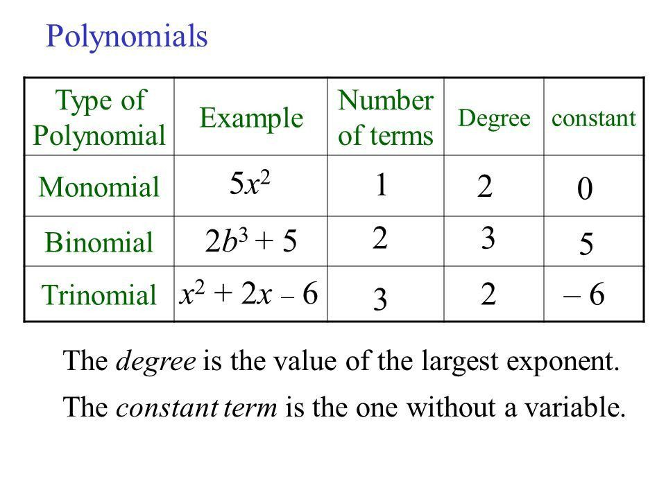 Review of Polynomials Term: 5x4 Exponent Numerical Coefficient ...