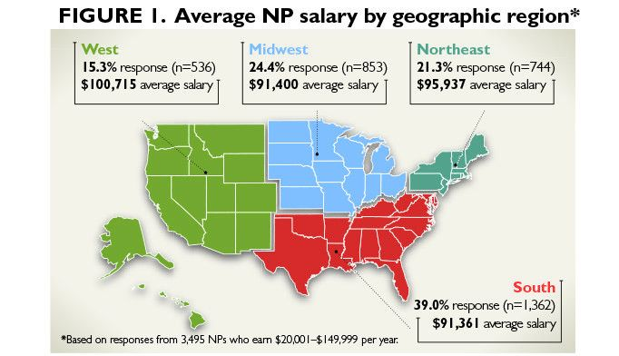 2014 Nurse Practitioner & Physician Assistant Salary Survey