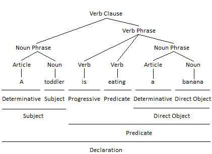 Grammatical Functions of English Nouns and Noun Phrases ...
