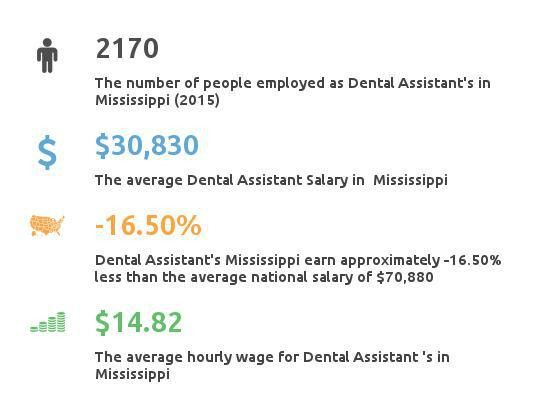 Dental Assistant Programs in Mississippi - Partnership for Healthcare