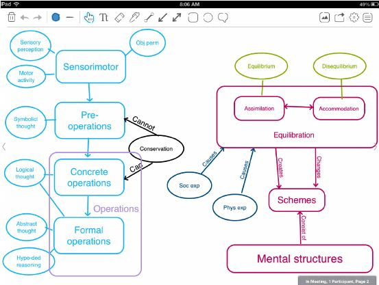 An example of a concept map created with BaiBoard HD | Figure 1 of 1