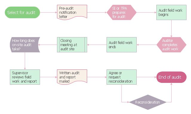 Audit process | Sales flowchart - Vector stencils library | Design ...