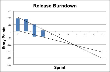 How do I make a burn down chart in Excel? - Stack Overflow
