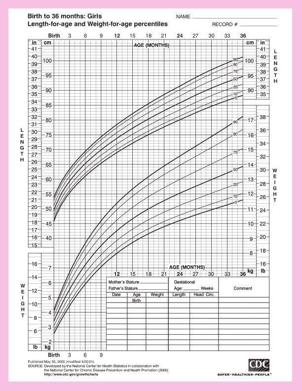 Best 25+ Baby height weight chart ideas on Pinterest | Child ...