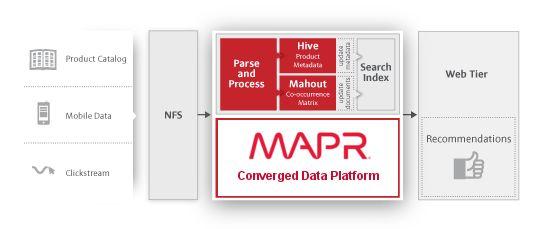 Recommendation Engine | MapR