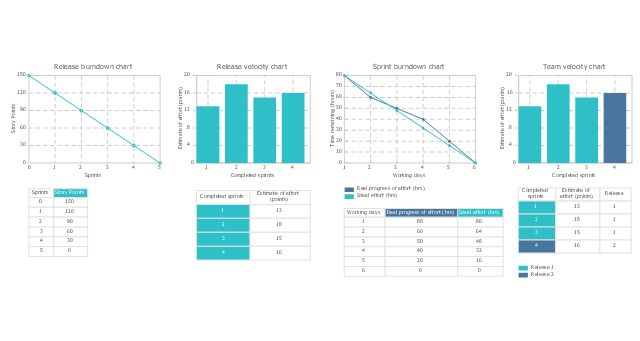 Design elements - Scrum charts | How to Create a Release Burn-Down ...