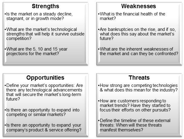 Small Business Market Feasibility with the SWOT Analysis ...