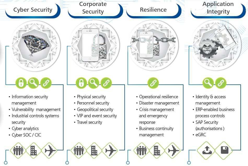 Deloitte | Risk Advisory | Cyber Risk Services