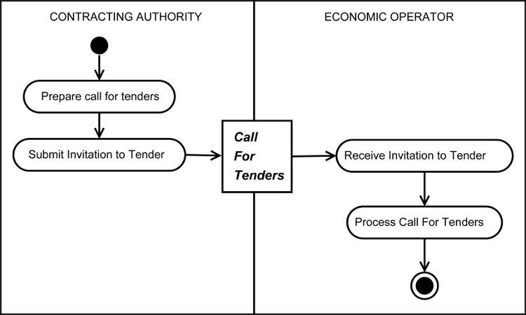 Universal Business Language Version 2.1