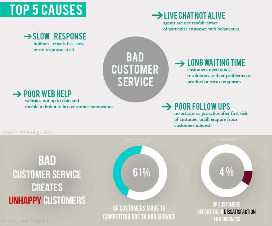How bad is the bad customer service? - Write Angel