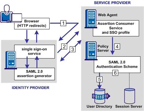 CA SiteMinder Integrated Documents r12.5