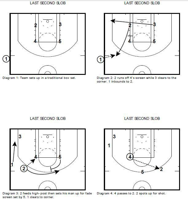 14 best Basketball Plays images on Pinterest   Basketball coach ...