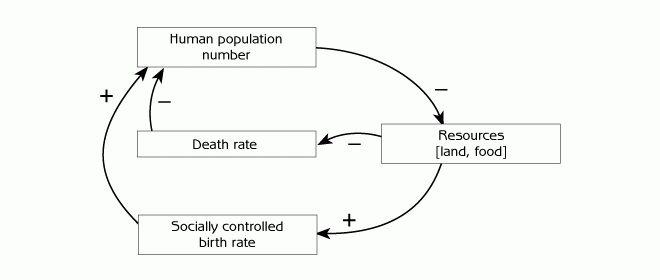 Gerry Marten | Human Ecology - Human Population