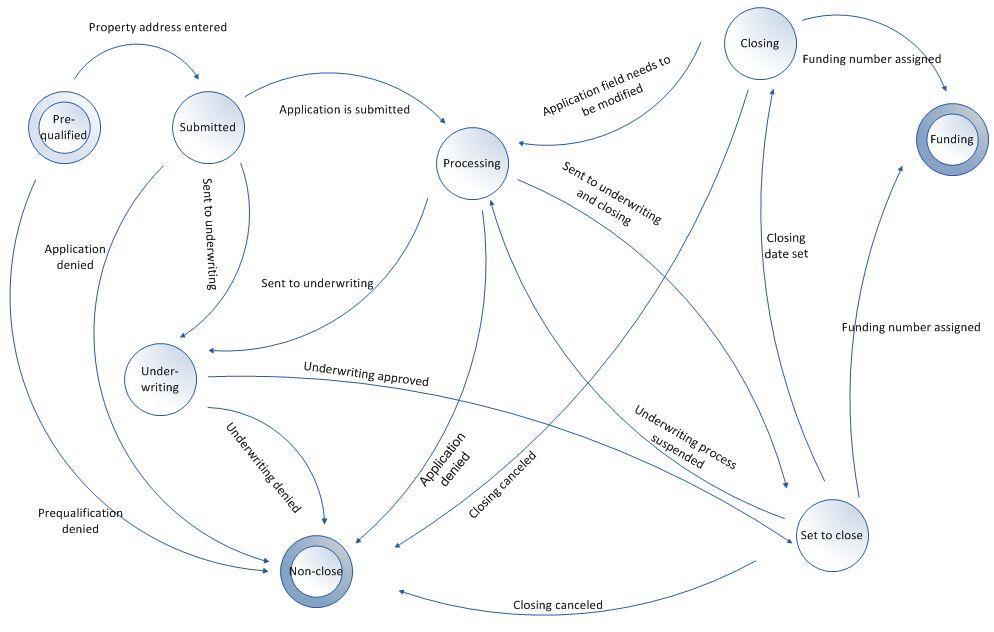 State Diagrams - Seilevel