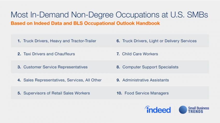 Transportation Tops Most In-Demand Non-Degree Jobs for Small ...