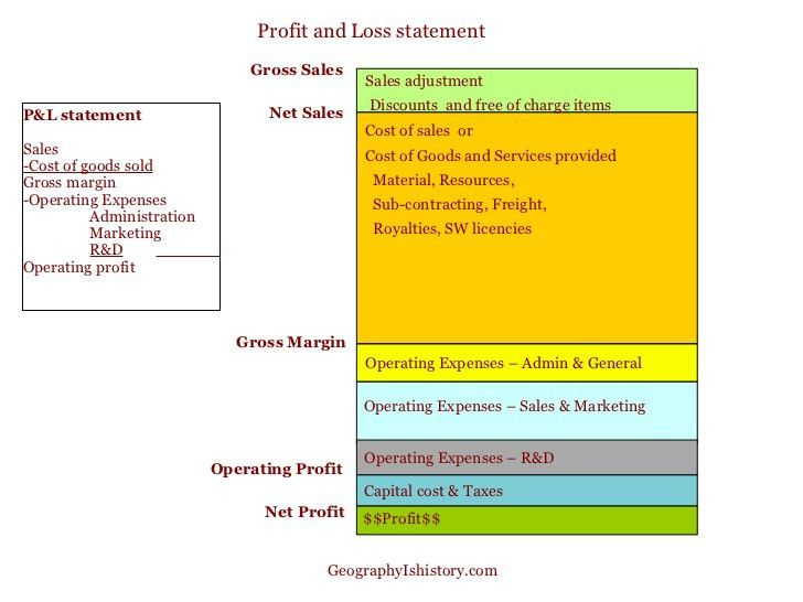Guide to Profit and Loss, Balance Sheet & Cash flow statements
