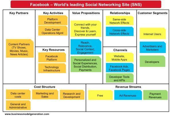 Understanding) Facebook Business Model | Startups/Entrepreneurship ...