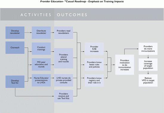 Program Evaluation Guide - Step 2 - CDC