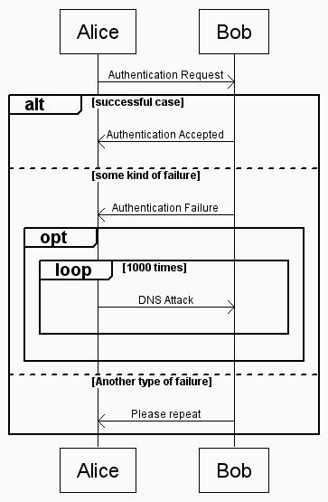 Web-Based UML Sequence Diagram / MSC Generator