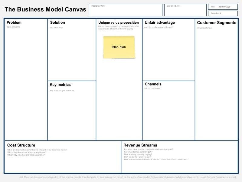 Lean Business Model Canvas Google Draw template - Google Drawings