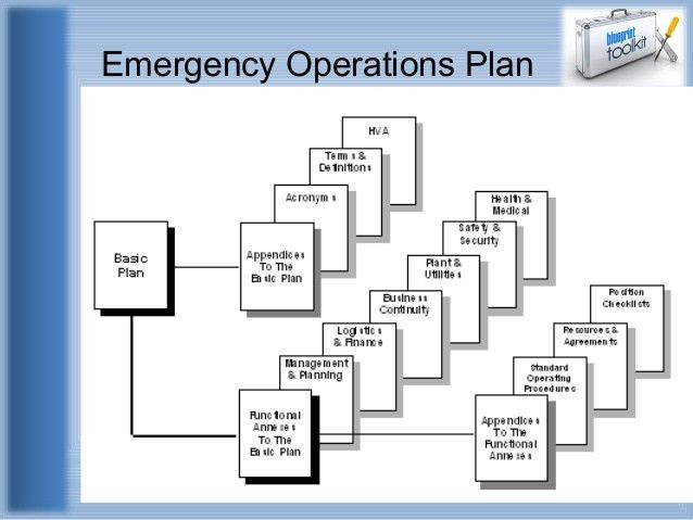 operating plan template