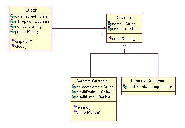 UML Tutorial - Class Diagrams