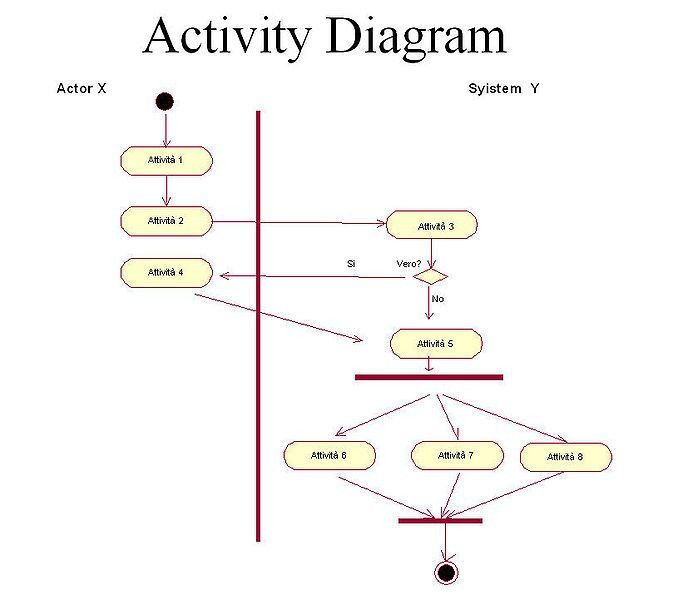 Determining Which UML Diagram to Use