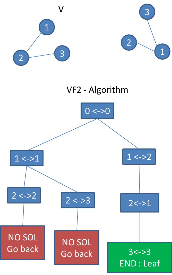 graph - VF2 algorithm steps with example - Stack Overflow