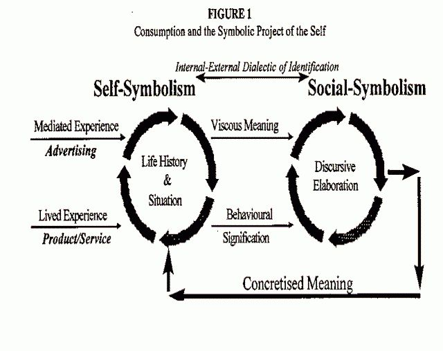 Consumption and the Symbolic Project of the Self by Richard ...