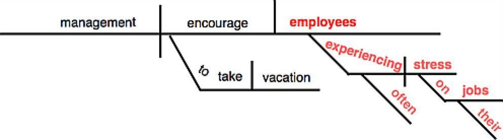 Modifier Errors-English 098-Grossmont College