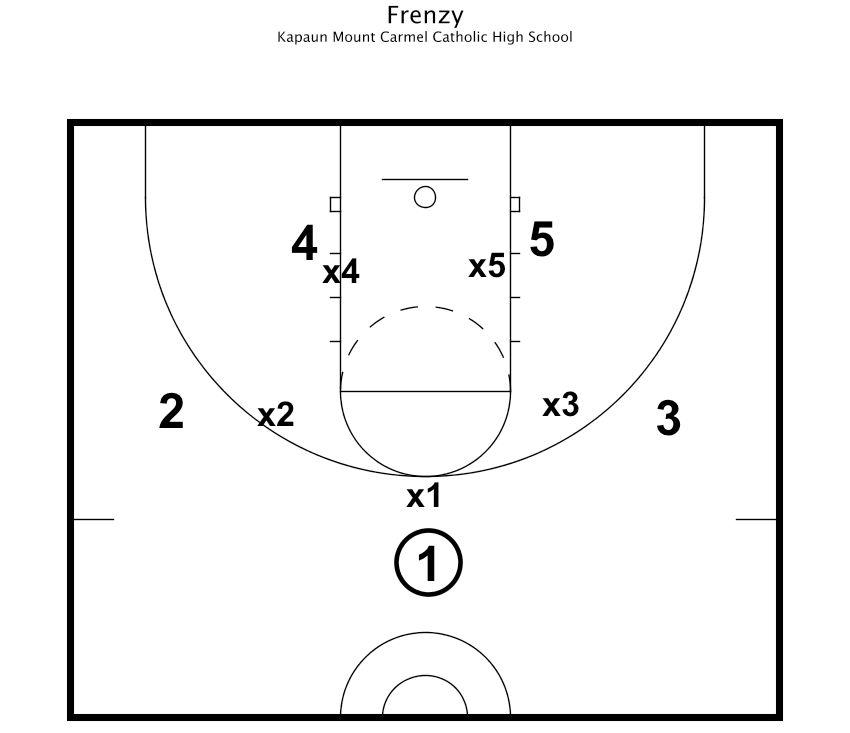 9 Fundamental Basketball Drills for Team Success!