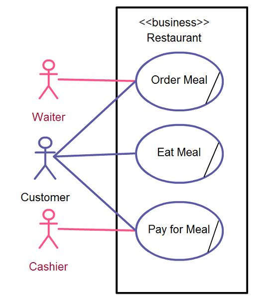 Use Case Diagram Relationships Explained with Examples - Creately Blog