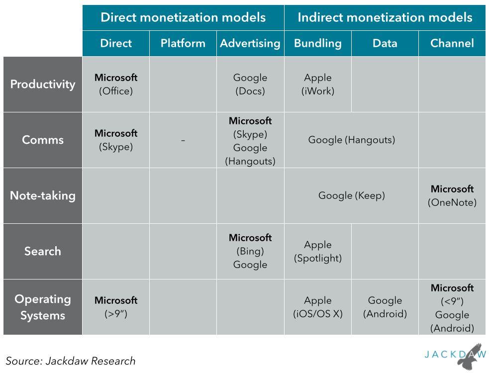 Microsoft and Google's platform problems – Tech.pinions