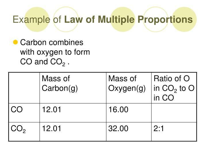 PPT - Law of Definite Proportions and Law of Multiple Proportions ...