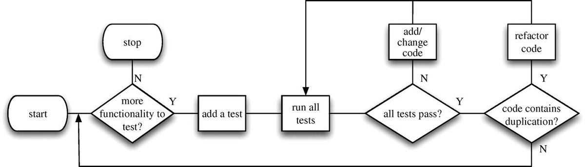 Chaste: using agile programming techniques to develop ...