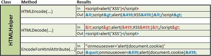 Security - Avoiding Cross-site Scripting (XSS)