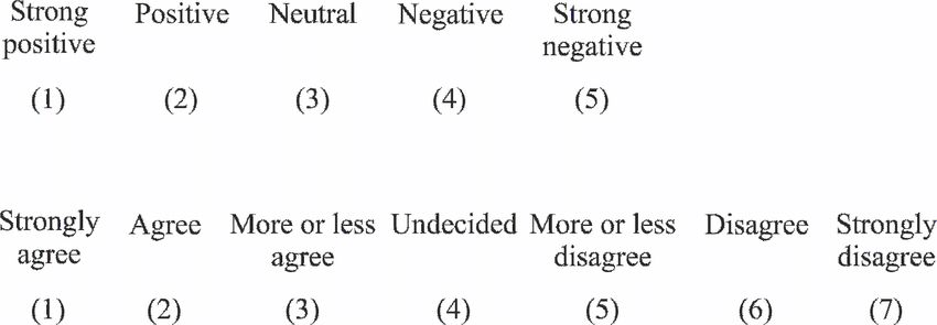 An example of a 5-point and 7-point Likert Scale. | Figure 1 of 6