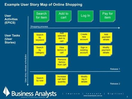 User Story Mapping by Abe Magalong business analysis consultant ...
