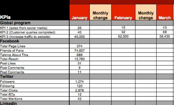 Social media metrics report template, are you just collecting data ...