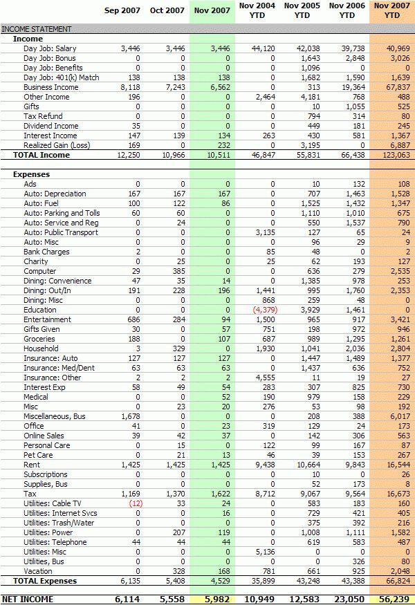 Personal Income Statement, November 2007 (Net Income: $5,982)