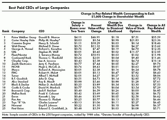 CEO Incentives—It's Not How Much You Pay, But How