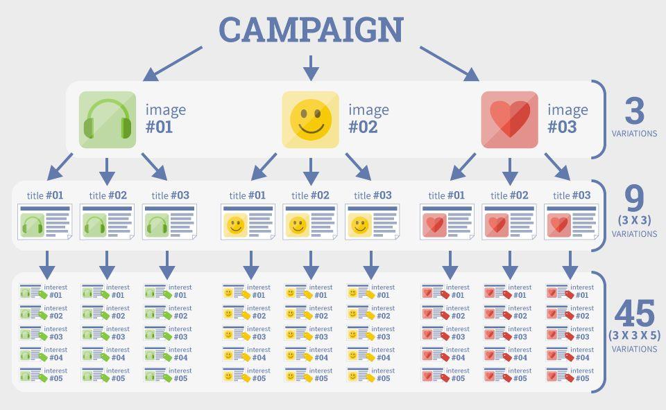 Facebook Ads Split Testing 101