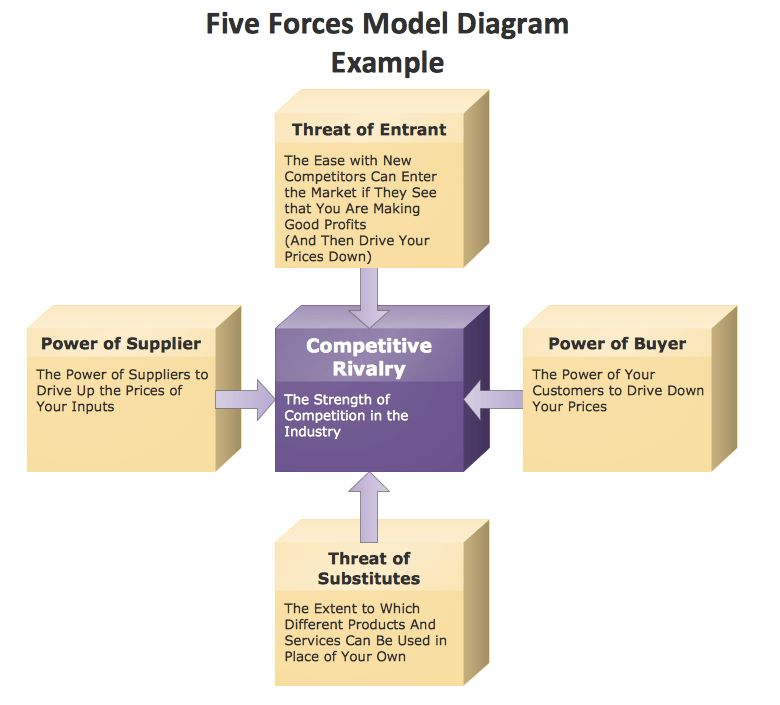 Free PowerPoint Template (Porter's Five Forces) for your business ...