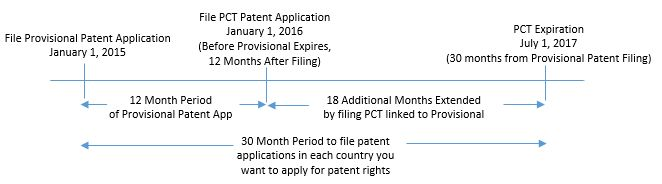 What is a PCT Patent Application? – Thoughts to Paper Blog